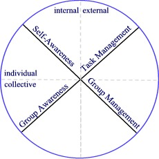 integral facilitation process